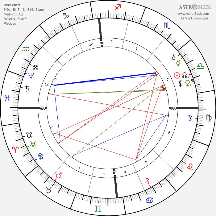 Adolf von Hildebrand - Astrology Natal Birth Chart