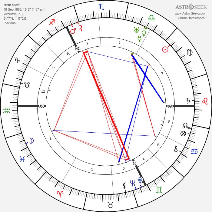 Adolf Weiss - Astrology Natal Birth Chart