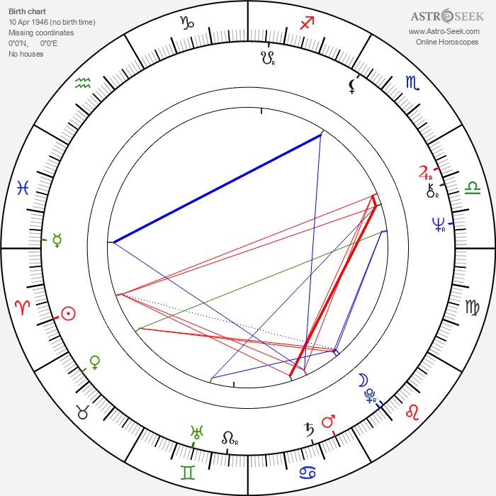 Adolf Winkelmann - Astrology Natal Birth Chart