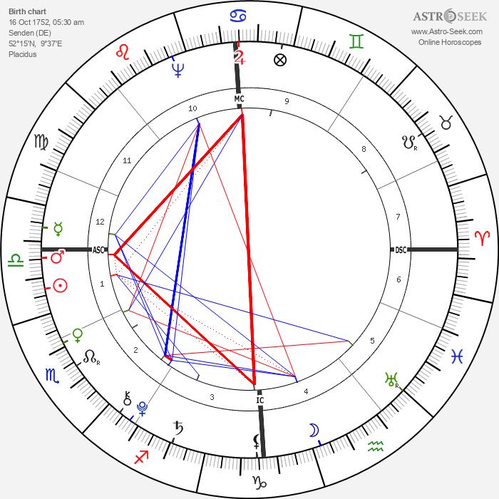 Adolfh Freiherr Knigge - Astrology Natal Birth Chart
