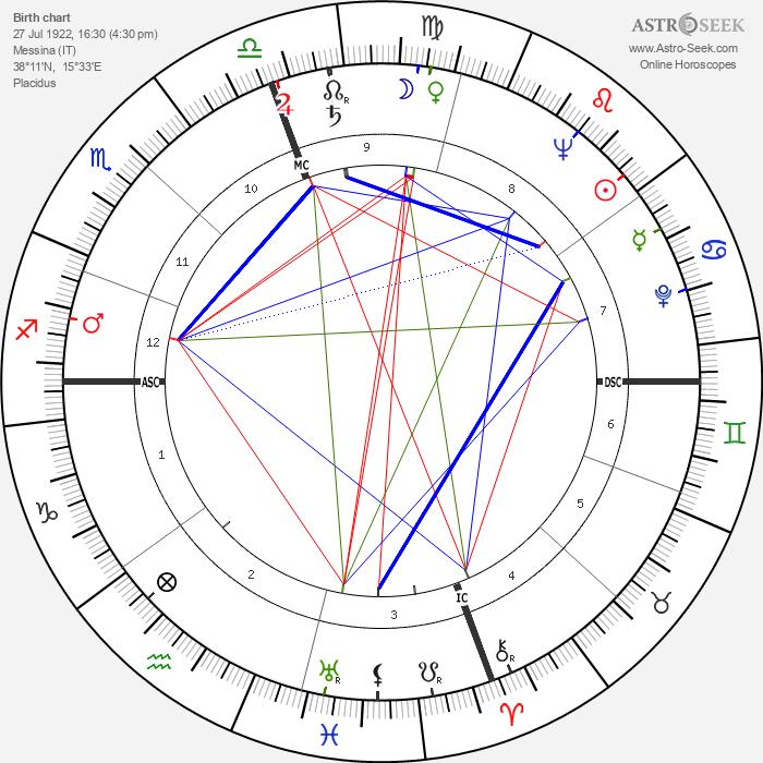 Adolfo Celi - Astrology Natal Birth Chart