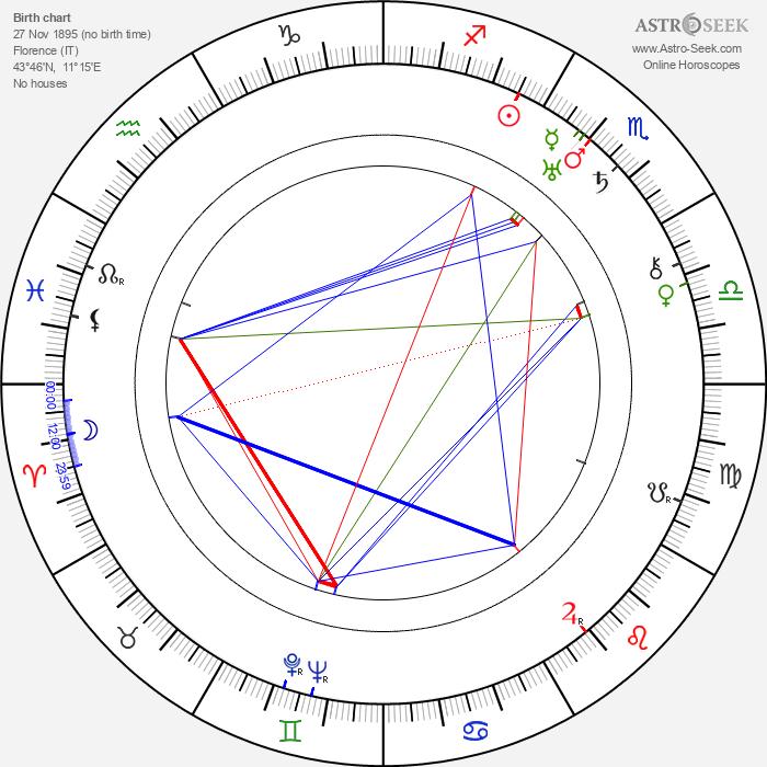 Adolfo Franci - Astrology Natal Birth Chart