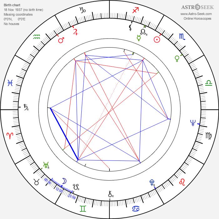 Adolfo Lastretti - Astrology Natal Birth Chart