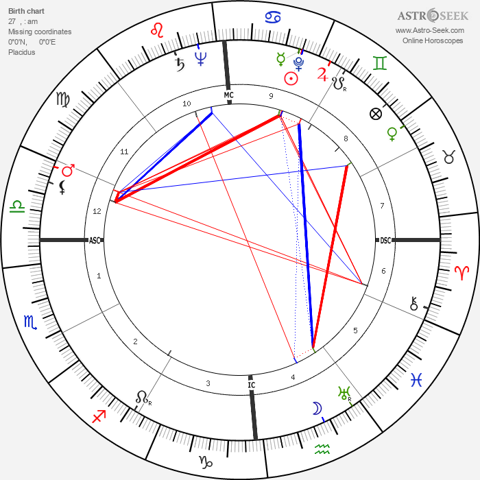 Adolph Kiefer - Astrology Natal Birth Chart