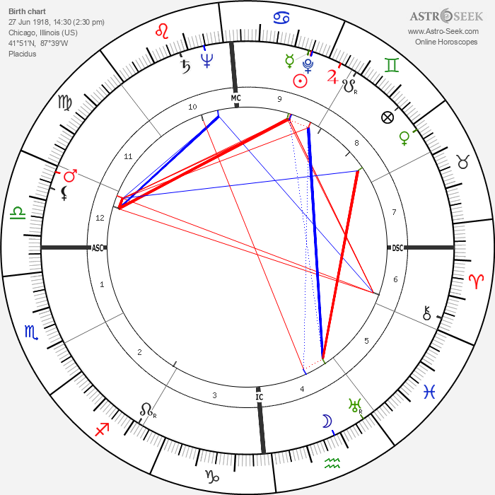 Adolph Kiefer - Astrology Natal Birth Chart
