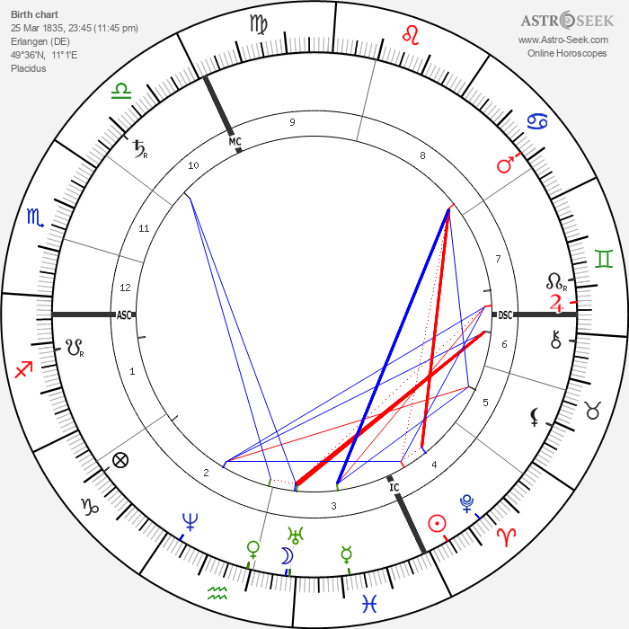 Adolph Wagner - Astrology Natal Birth Chart