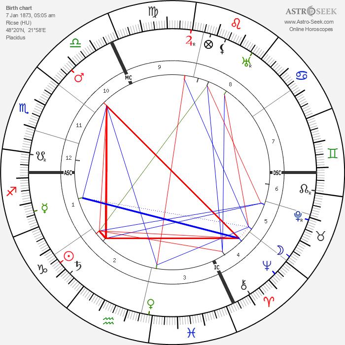 Adolph Zukor - Astrology Natal Birth Chart