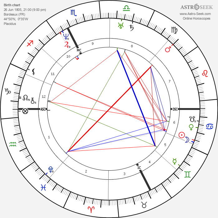 Adolphe Dugléré - Astrology Natal Birth Chart