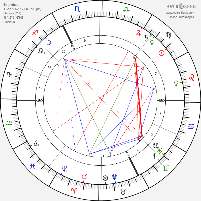 Adolphe Francois Appia - Astrology Natal Birth Chart