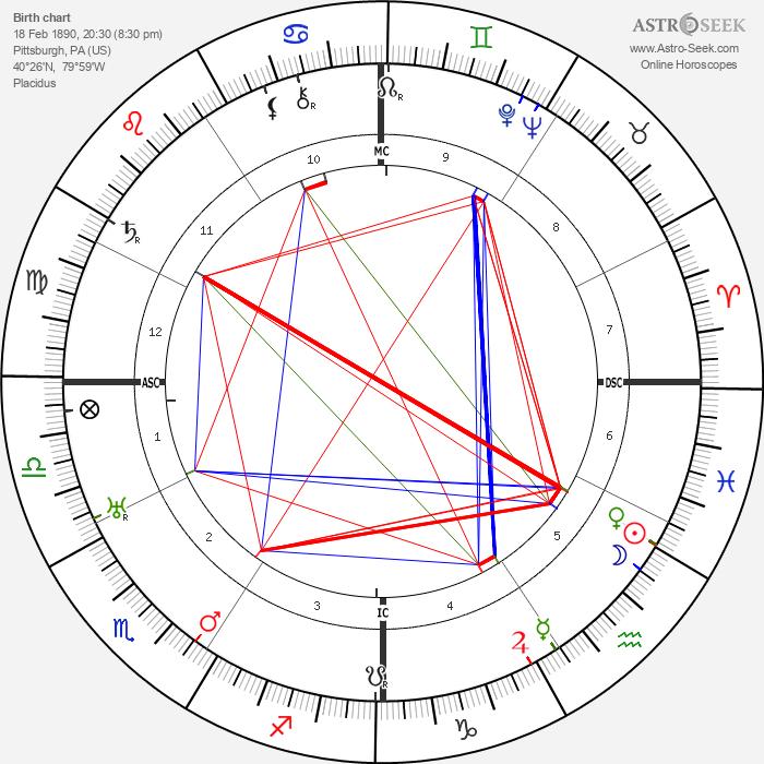 Adolphe Menjou - Astrology Natal Birth Chart