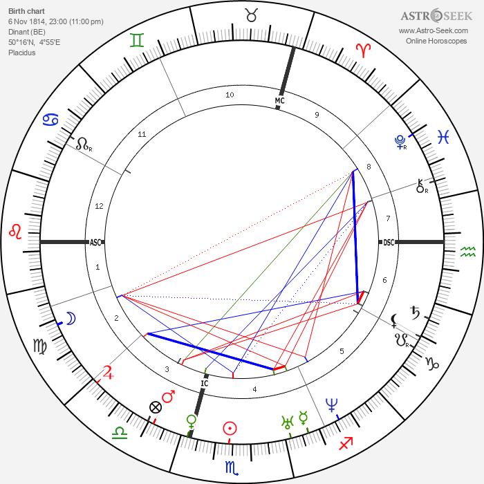 Adolphe Sax - Astrology Natal Birth Chart
