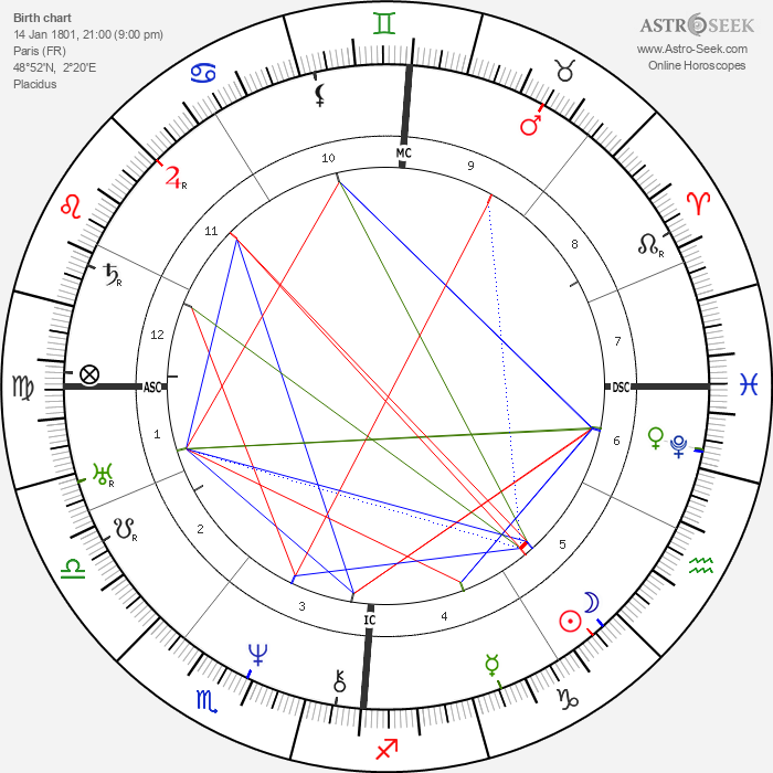 Adolphr Thedore Brongniart - Astrology Natal Birth Chart