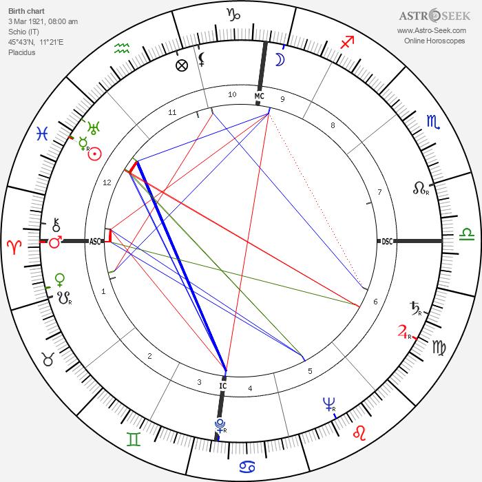 Adone Stellin - Astrology Natal Birth Chart