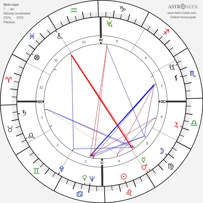 Adoniran Barbosa - Astrology Natal Birth Chart