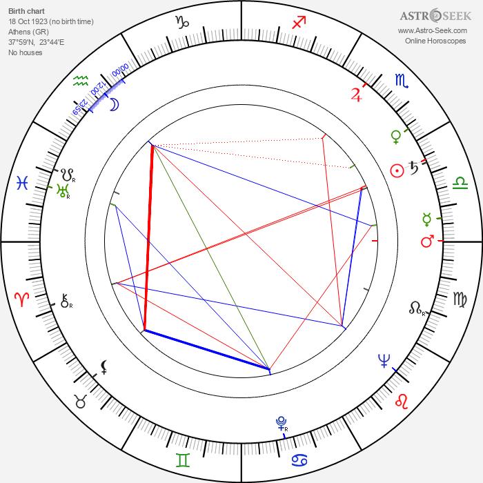 Adonis Kyrou - Astrology Natal Birth Chart