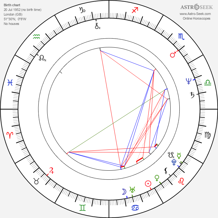 Adrian Biddle - Astrology Natal Birth Chart
