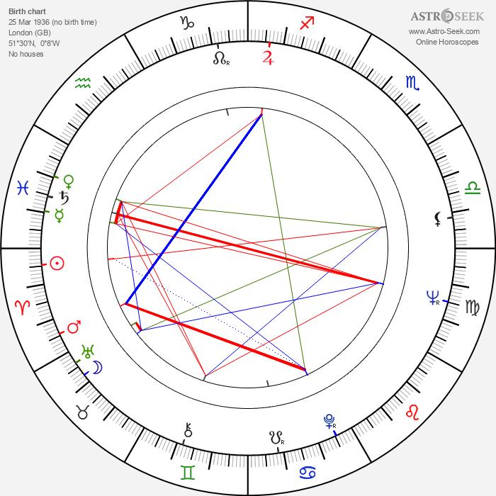 Adrian Brine - Astrology Natal Birth Chart