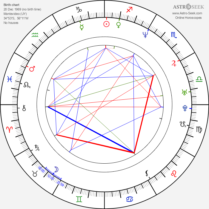 Adrián Caetano - Astrology Natal Birth Chart