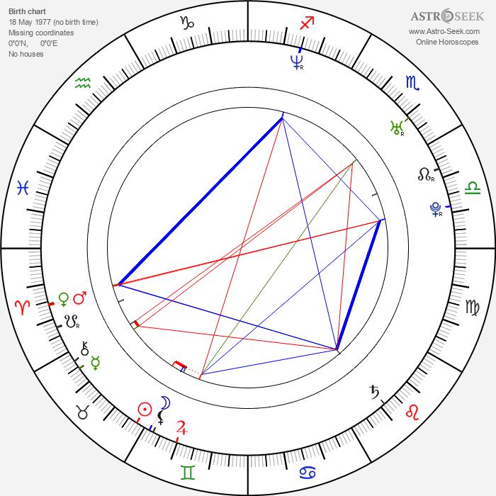 Adrian Claudiu Sana - Astrology Natal Birth Chart