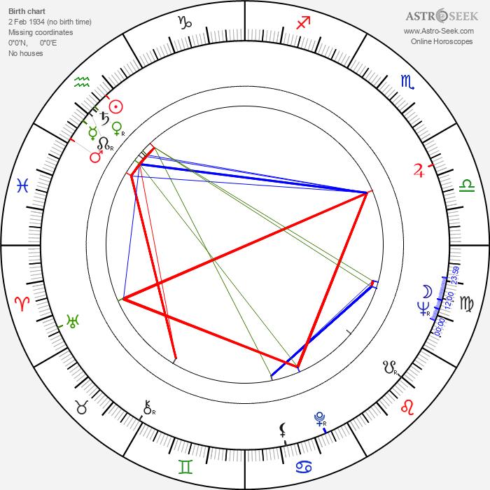 Adrian Cowell - Astrology Natal Birth Chart
