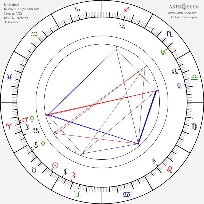 Adrián Delgado - Astrology Natal Birth Chart