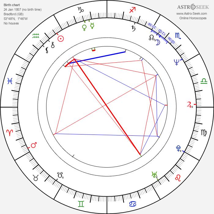 Adrian Edmondson - Astrology Natal Birth Chart