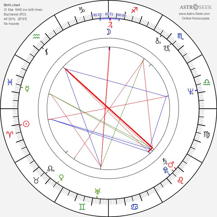 Adrian Enescu - Astrology Natal Birth Chart