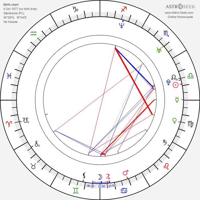 Adrian Kowanek - Astrology Natal Birth Chart