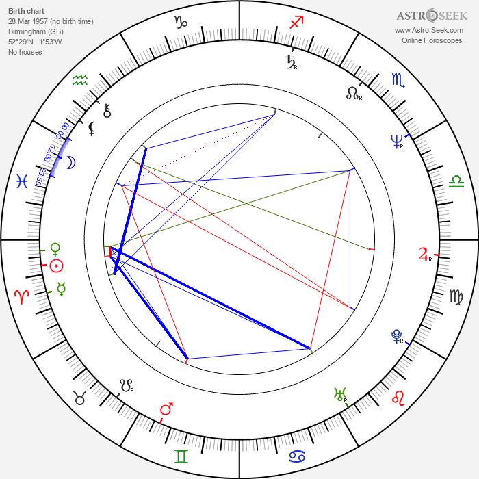 Adrian Lukis - Astrology Natal Birth Chart
