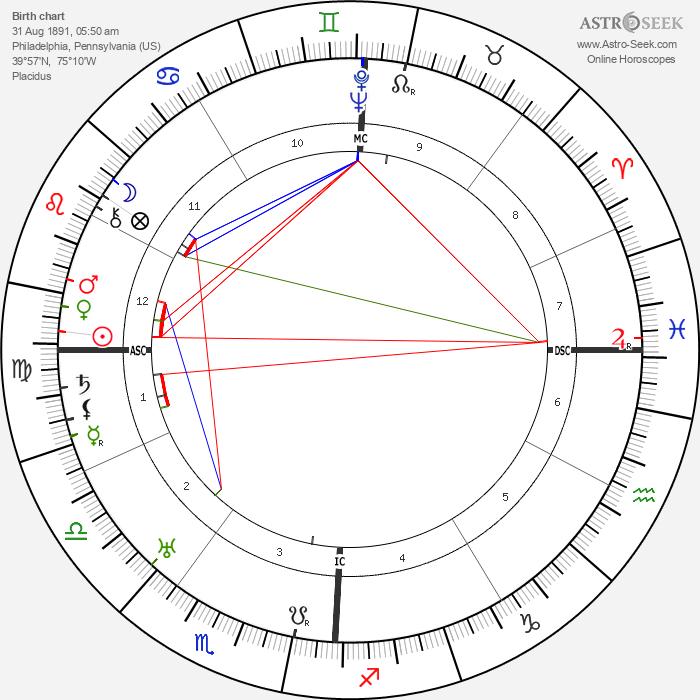 Adrian M. Ziegler - Astrology Natal Birth Chart
