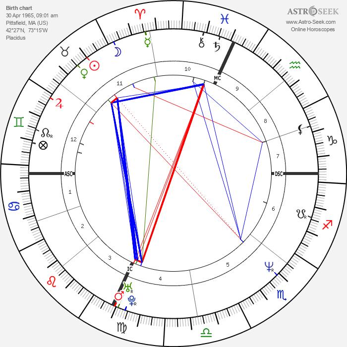 Adrian Pasdar - Astrology Natal Birth Chart