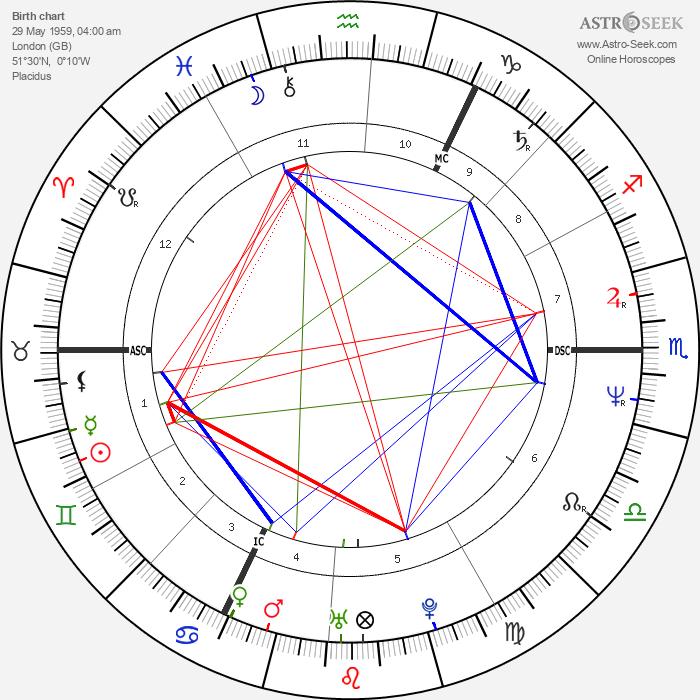 Adrian Paul - Astrology Natal Birth Chart