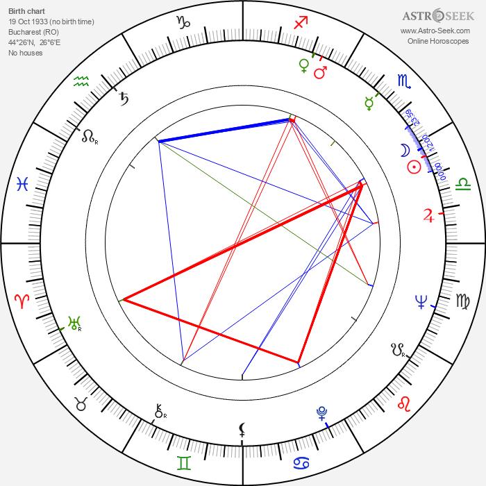 Adrian Petringenaru - Astrology Natal Birth Chart