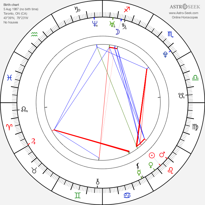 Adrian Petriw - Astrology Natal Birth Chart