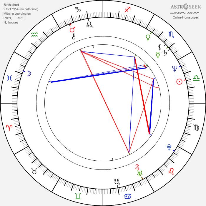 Adrian Pintea - Astrology Natal Birth Chart