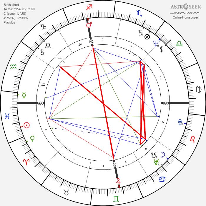 Adrian Zmed - Astrology Natal Birth Chart