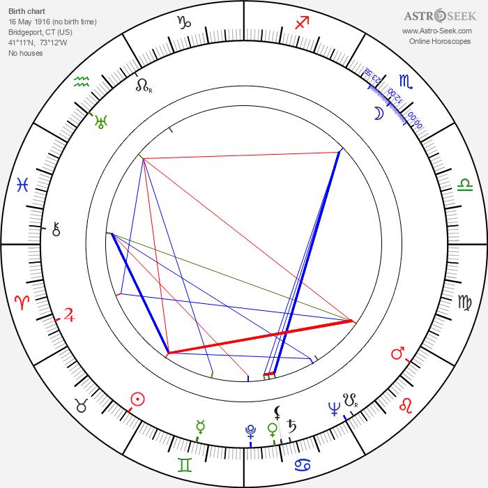 Adriana Caselotti - Astrology Natal Birth Chart