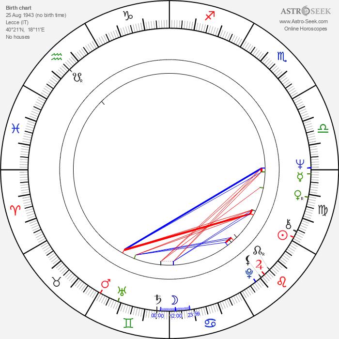 Adriana Poli Bortone - Astrology Natal Birth Chart