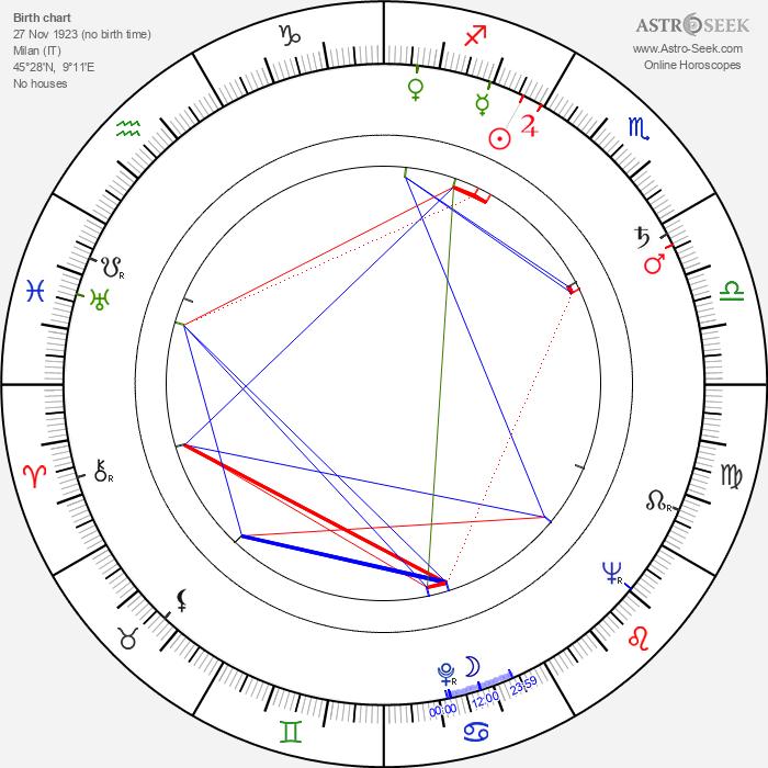 Adriana Serra - Astrology Natal Birth Chart