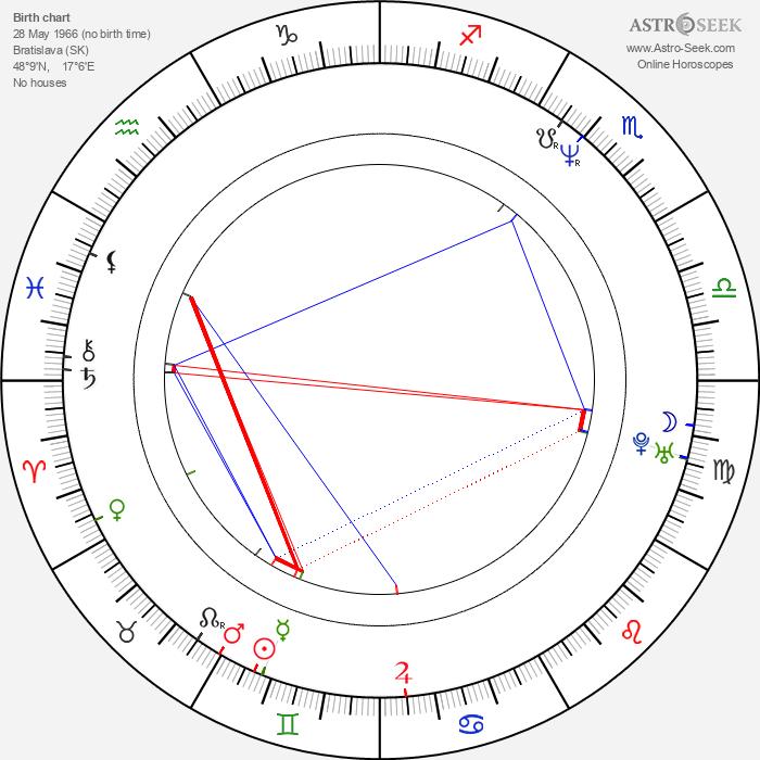 Adriana Tarábková - Astrology Natal Birth Chart