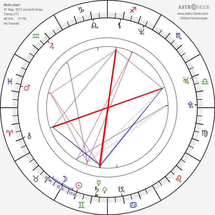 Adriana Volpe - Astrology Natal Birth Chart