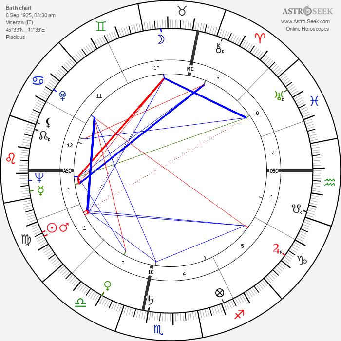 Adriano Bassetto - Astrology Natal Birth Chart