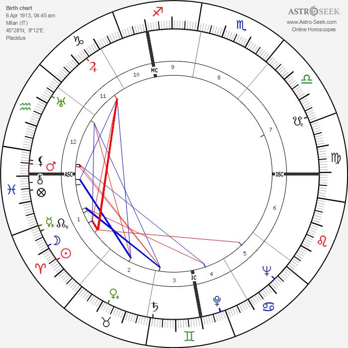 Adriano Buzzati-Traverso - Astrology Natal Birth Chart