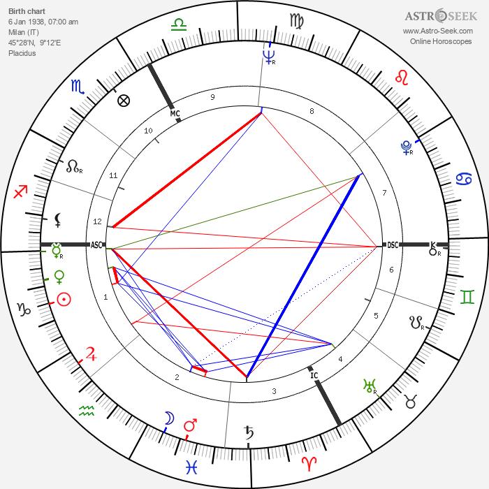 Adriano Celentano - Astrology Natal Birth Chart