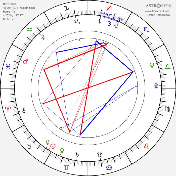 Adriano Cirulli - Astrology Natal Birth Chart