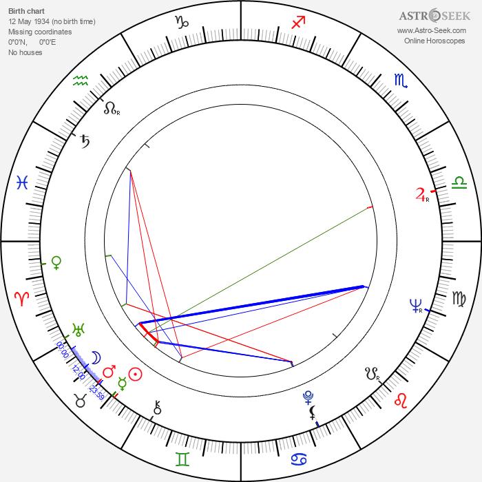 Adriano De Micheli - Astrology Natal Birth Chart