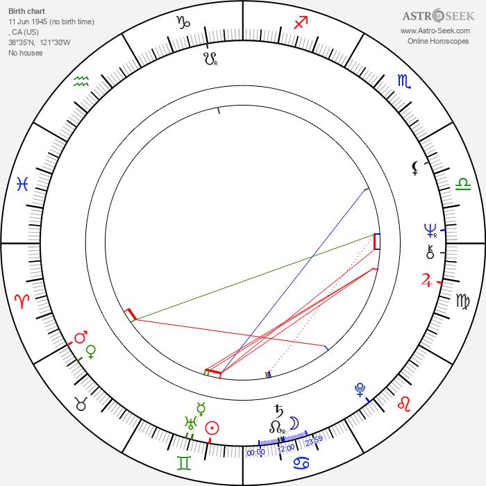 Adrienne Barbeau - Astrology Natal Birth Chart