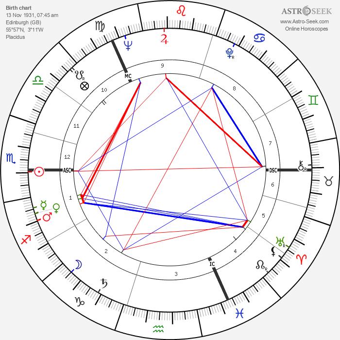 Adrienne Corri - Astrology Natal Birth Chart