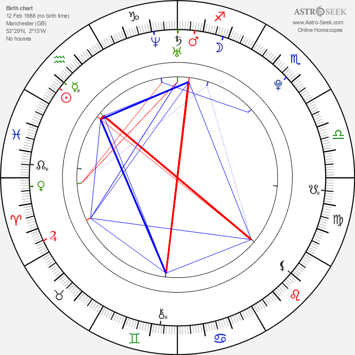 Afshan Azad - Astrology Natal Birth Chart