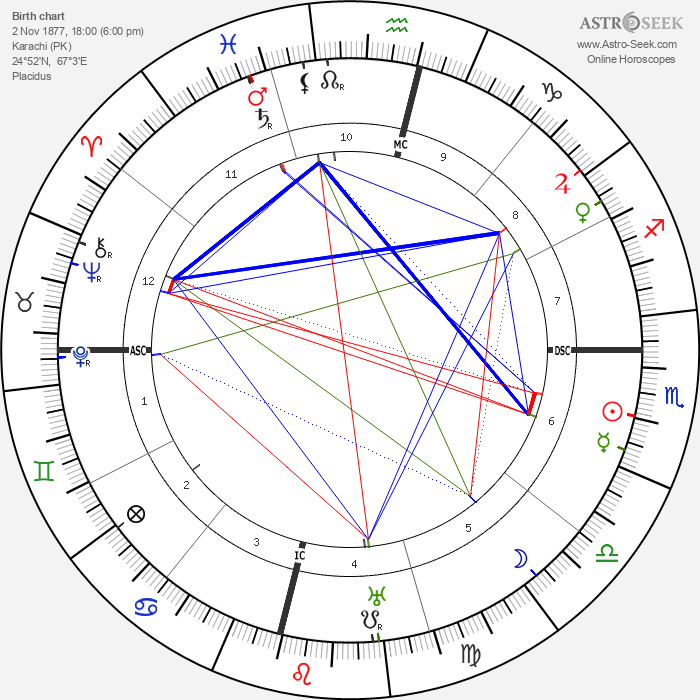 Aga III Khan - Astrology Natal Birth Chart